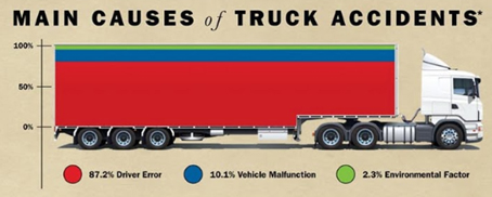 Main Causes of Truck Accidents